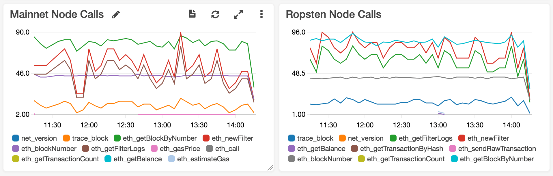 Node logs through CloudWatch