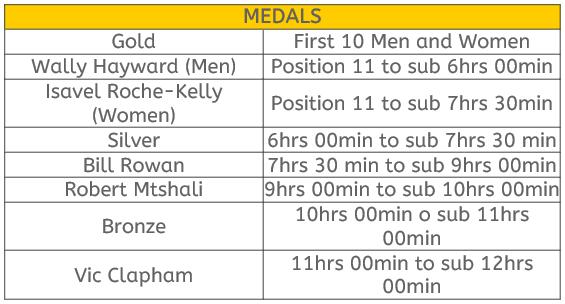 Comrades Medals Chart