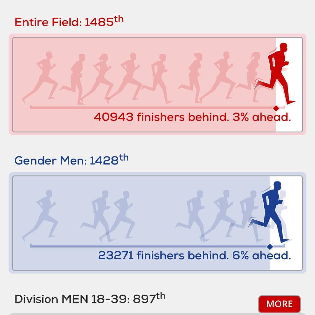 Some interesting stats courtesy of @londonmarathon #running #marathon #londonmarathon #londonmarathon2019 #training